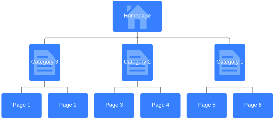 Image result for website structure